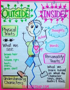 Anchor Chart Traits
